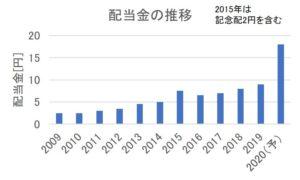 アイフィスジャパンの配当金の推移