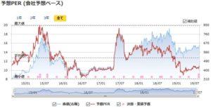 アイフィスジャパンの予想PERの推移