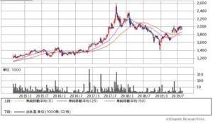 日本SHLの株価チャート