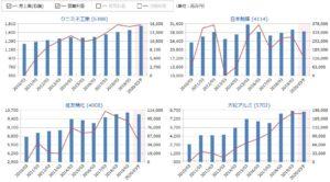 クニミネ工業、日本触媒、住友精化、大紀アルミの売上高・営業利益の比較
