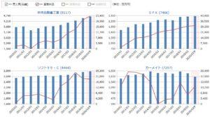 中央自動車工業とSPK、ソフト99、カーメイトの売上高と営業利益の比較