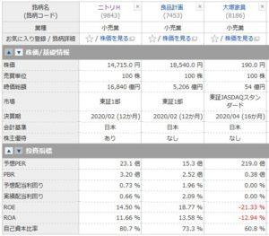 ニトリと良品計画、大塚家具の投資指標の比較