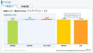 沖縄セルラー電話の理論株価