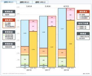 アイフィスジャパンの貸借対照表