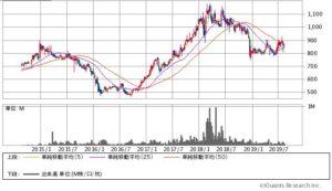 クニミネ工業の株価チャート