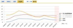 ニトリの営業利益率