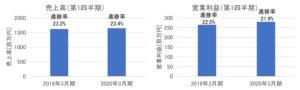 幼児活動研究会の売上高・営業利益(2020年3月期第1四半期)