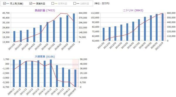 良品計画(無印良品)とニトリ、大塚家具の売上高と営業利益の比較