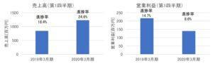 プロシップの売上高・営業利益(2020年3月期第1四半期)