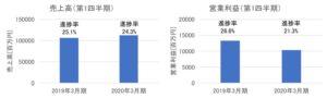 良品計画の売上高・営業利益(2020年2月期第1四半期)