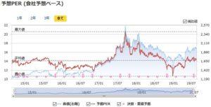 日本SHLの予想PERの推移