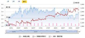 KDDIの配当利回りの推移
