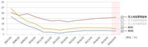 沖縄セルラー電話の営業利益率