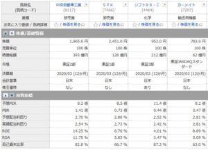 中央自動車工業とSPK、ソフト99、カーメイトの投資指標の比較