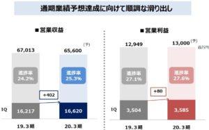 沖縄セルラー電話の直近業績(2020年3月期第1四半期)