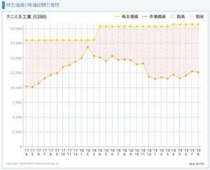 クニミネ工業の株主価値と時価総額の推移