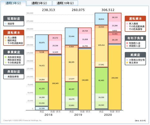 良品計画(無印良品)の貸借対照表