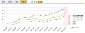 中央自動車工業の営業利益率