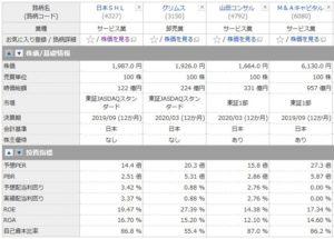 日本SHL、グリムス、ヤマダコンサル、M&Aキャピタルの投資指標の比較