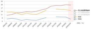 KDDIの営業利益率