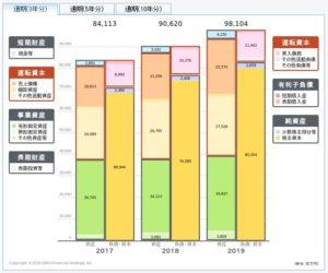 沖縄セルラー電話の貸借対照表