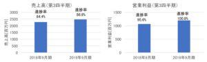 日本SHLの売上高・営業利益(2019年9月期第3四半期)