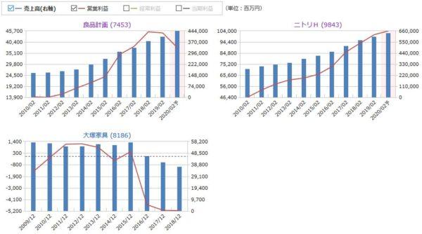 良品計画とニトリ、大塚家具の売上高と営業利益の比較