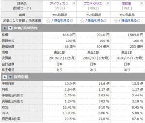 アイフィスジャパン、プロネクサス、宝印刷の投資指標の比較