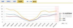 エイジスの営業利益率