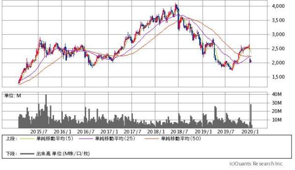 良品計画(無印良品)の株価チャート