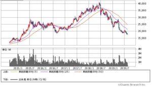 良品計画の株価チャート