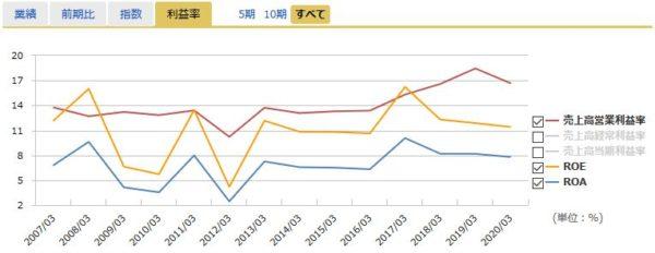 幼児活動研究会の営業利益率