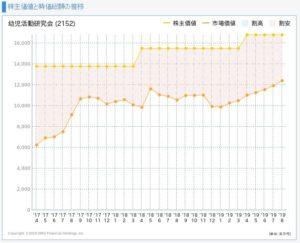 幼児活動研究会の株主価値と市場価値の推移