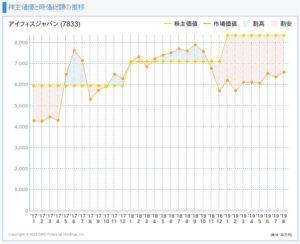 アイフィスジャパンの株主価値と市場価値の推移
