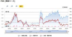 アイフィスジャパンの実績PBRの推移