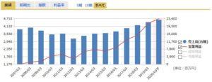 中央自動車工業の売上高・営業利益
