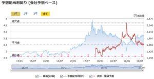 日本SHLの予想配当利回りの推移