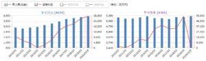 エイジス、ヤマタネの売上高・営業利益の比較