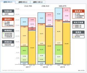 良品計画の貸借対照表