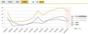 良品計画の営業利益率