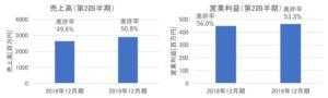 アイフィスジャパンの売上高・営業利益(2019年12月期第2四半期)