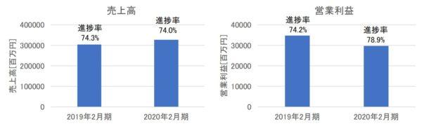 良品計画の売上高・営業利益(2020年2月期第3四半期)