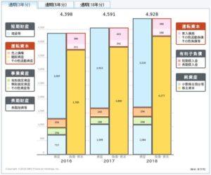 日本SHLの貸借対照表
