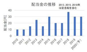 クニミネ工業の配当金の推移