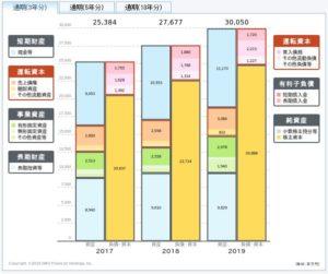 中央自動車工業の貸借対照表
