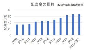 日本SHLの配当金の推移