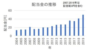 中央自動車工業の配当金の推移