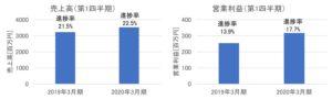クニミネ工業の売上高・営業利益(2020年3月期第1四半期)