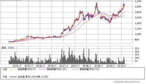 中央自動車工業の株価チャート
