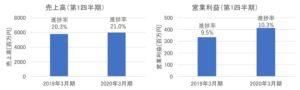 エイジスの売上高・営業利益(2020年3月期第1四半期)